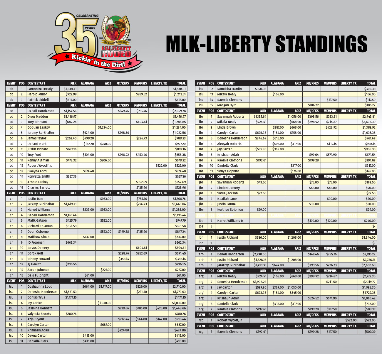 2018 Standings Celebrating Our 35th Anniversary